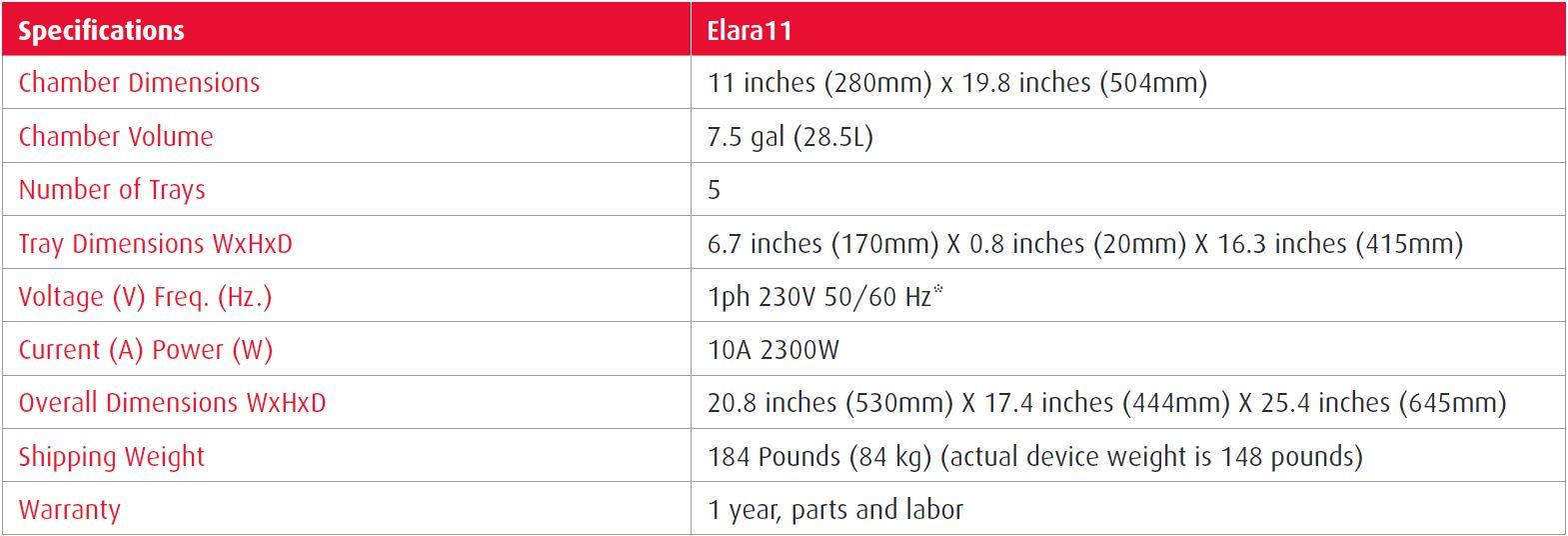 Elara11 Chart