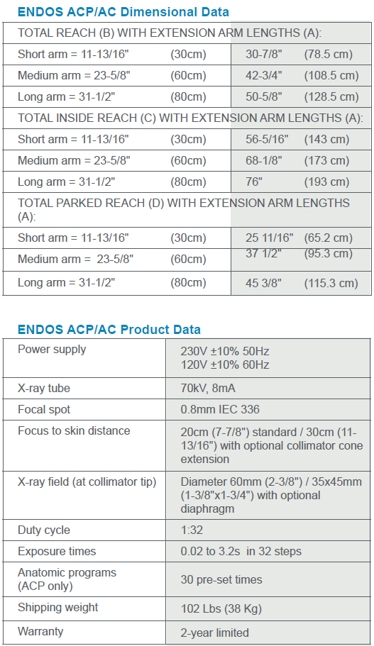 ENDOACP/AC Property Table